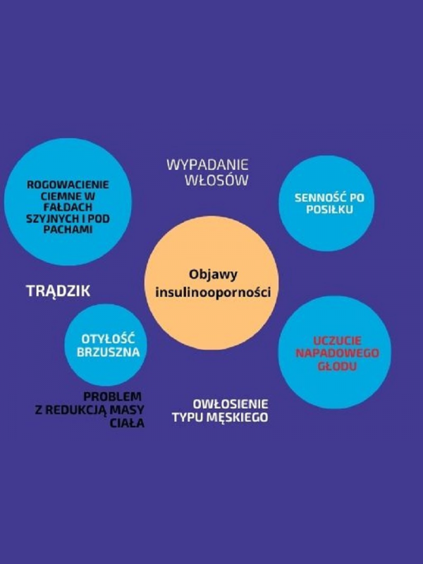 Insulinooporność - pandemia XXIw. cz. II